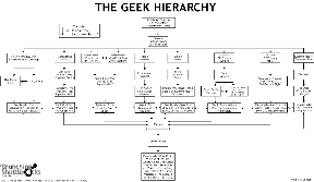 The Geek Hierarchy